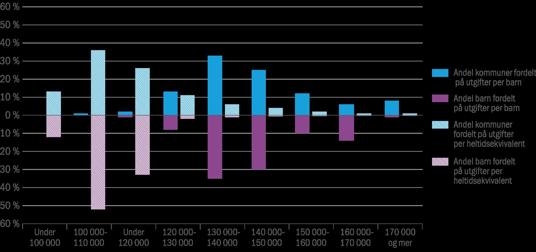 figur-4-3-kommuner-og-barnehagebarn-fordelt-pa-kommunens-driftsutgifter-per-heltidsekvivalent-2015-prosent
