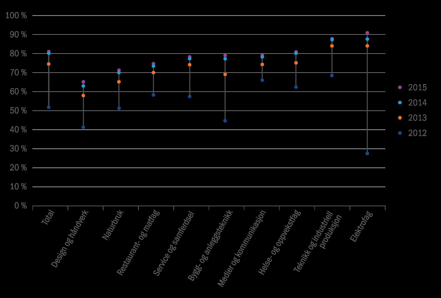 figur-7-12-laerlinger-som-har-oppnadd-fagbrev-to-til-fem-ar-etter-pabegynt-laere-fordelt-pa-utdanningsprogram-2010-kullet-prosent