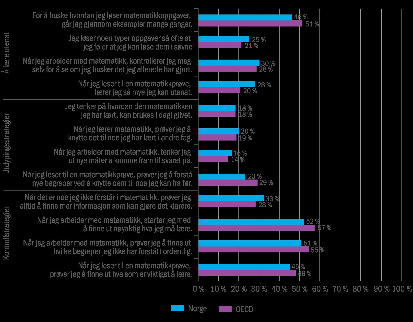 figur-8-1-elevenes-svar-pa-hvilke-strategi-de-foretrekker-i-valget-mellom-a-laere-utenat-utdypingsstrategi-eller-kontrollstrategi-2012-prosent