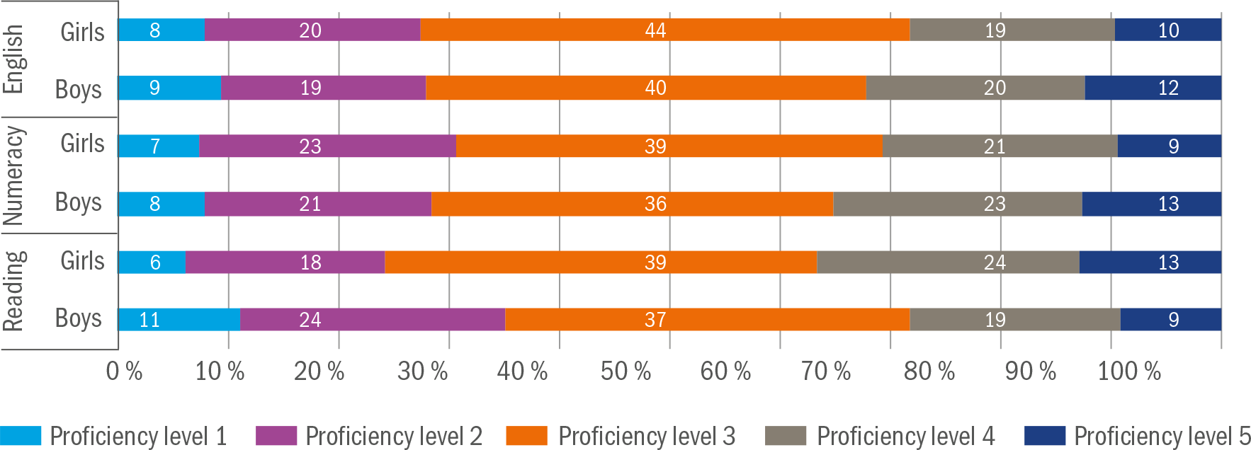 figure-5-3-results-of-national-tests-year-8-by-proficiency-level-and-gender-2015-16-per-cent