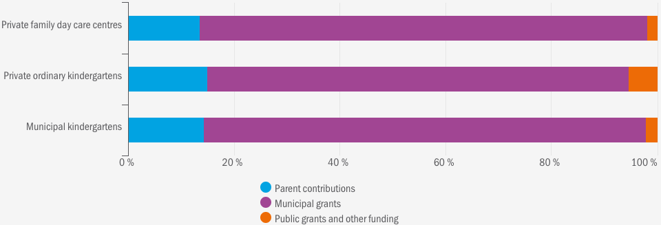 figure-4-1-kindergarten-funding-by-ownership-type-2014-per-cent