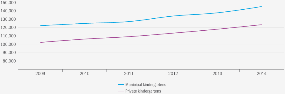 figure-4-2-cost-per-full-time-kindergarten-place-older-children-changes-from-2009-to-2014-nok
