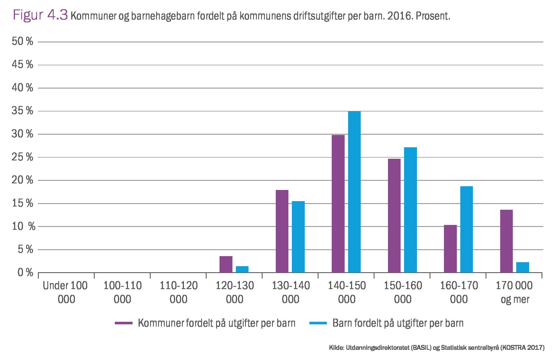 4 2 Kostnader Til Barnehage 2017 Utdanningsspeilet